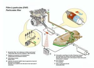 Que-es-y-como-funciona-el-filtro-anti-particulas-diesel-FAP-DPF-300x218.jpg